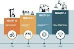 Apa Sih yang Dimaksud Dengan Revolusi Industri 4.0 ? Dan Kaitannya Dengan UMKM ??