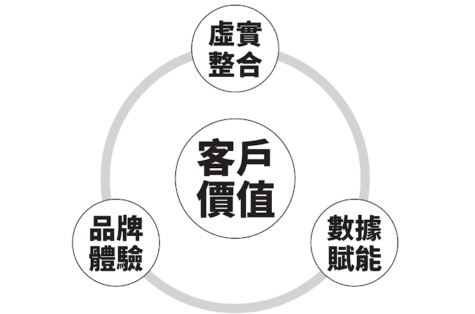 新零售與數位轉型下的連鎖品牌 ~陳其華 新書「連鎖經營大突破」內文連載-2