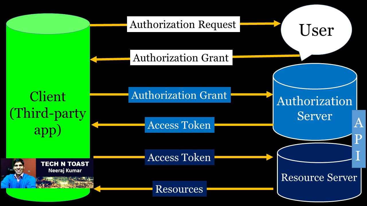 OAuth 2.0 Authorization Framework