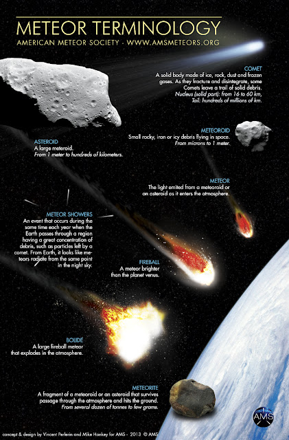 Meteor Terminology - American Meteor Society - www.amsmeteors.org - Graphic concept and design by Vincent Perlerin and Mike Hankey for AMS - 2013.