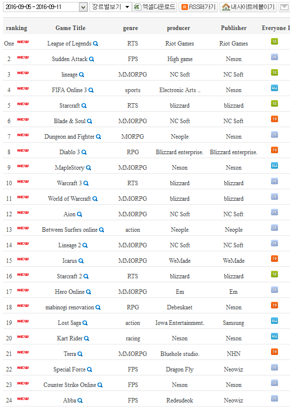 korean mmo rankings part1