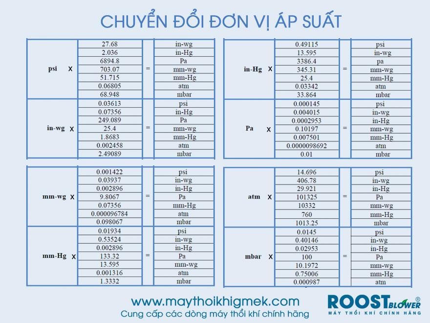 chuyen-doi-don-vi-ap-suat-psi