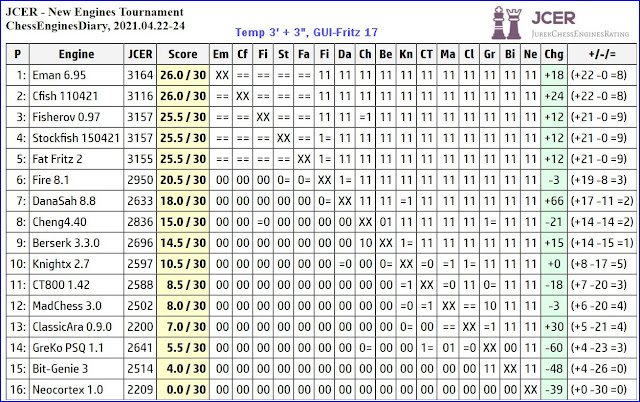Chess Engines Diary - Tournaments 2021 - Page 6 2021.04.22.JCERNewEnginesTournament