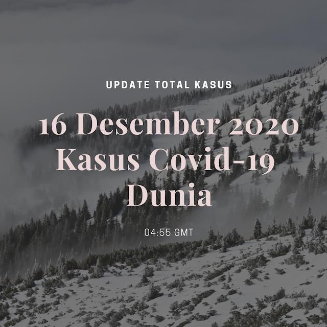 Total Kasus Covid-19 di Seluruh Dunia per 16 Desember 2020 ( 04:55 GMT)