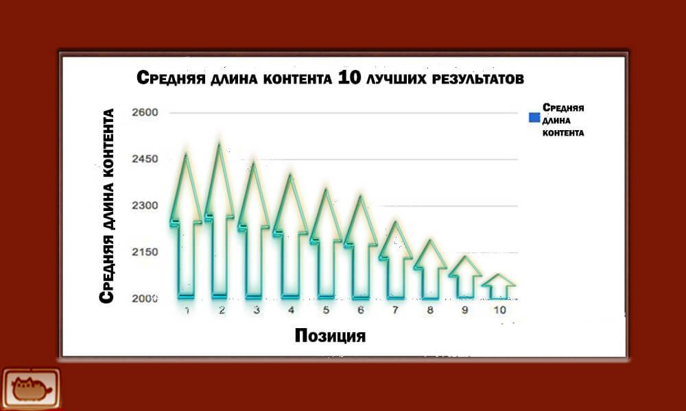 srednyaya-dlina-kontenta-10-luchshikh-rezultatov-grafik