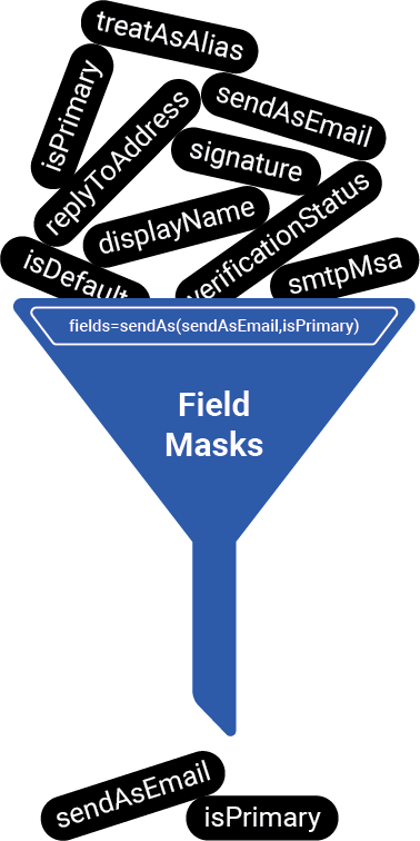 Google Developers Blog: Using field masks with Google APIs for