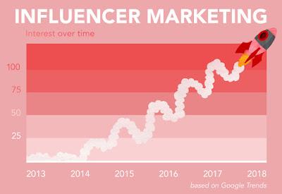influencer marketing growth chart