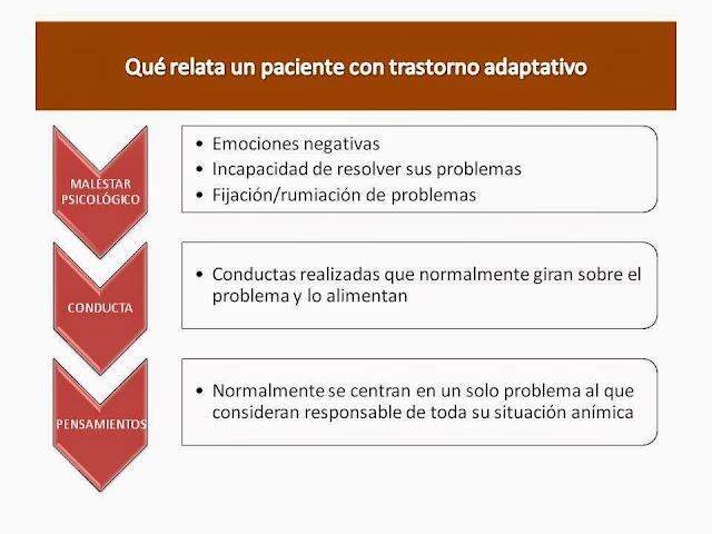 qué relata el paciente con un trastorno adaptativo sobre su malestar