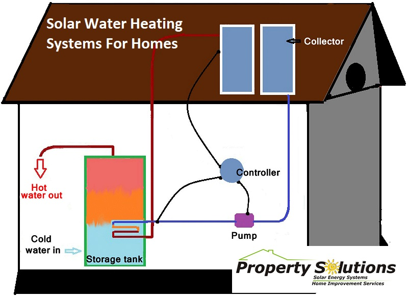 home solar energy systems solar panel installation florida