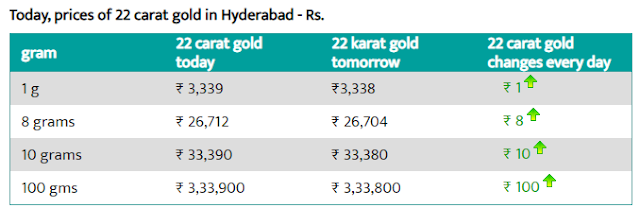 Today Gold Rate In Hyderabad -1 Aug 2019 - Gold Rate Today In Mumbai