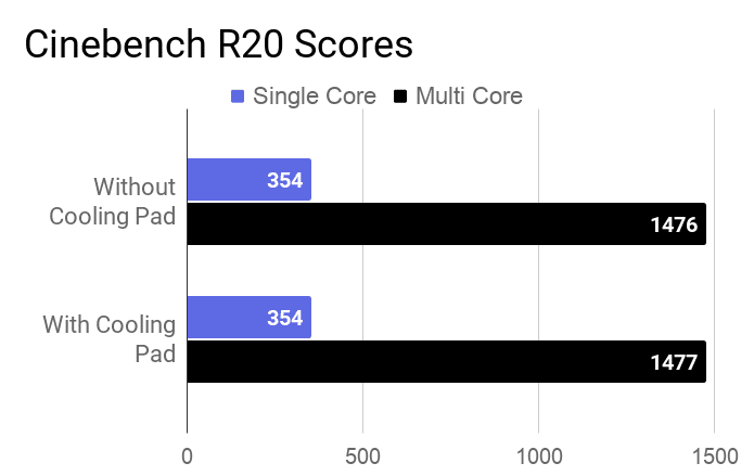 The chart of Cinebench r20 score of HP 14 DK0093AU laptop for with and without a cooling pad.