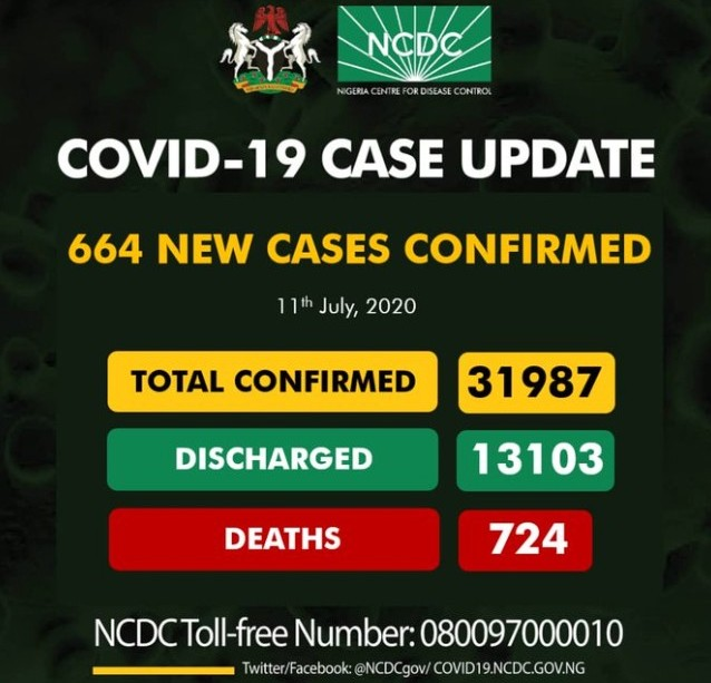 Nigeria Records 664 New Cases Of Covid 19, As Total Cases Nears 32,000