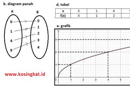 Kunci Jawaban Matematika Kelas 8 Halaman 114 - 116 Ayo Kita Berlatih 3.3