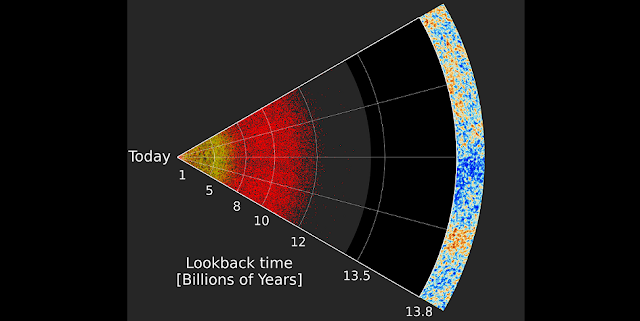"A slice through largest-ever three-dimensional map of the Universe. Earth is at the left, and distances to galaxies and quasars are labelled by the lookback time to the objects (lookback time means how long the light from an object has been traveling to reach us here on Earth). The locations of quasars (galaxies with supermassive black holes) are shown by the red dots, and nearer galaxies mapped by SDSS are also shown (yellow). The right-hand edge of the map is the limit of the observable Universe, from which we see the Cosmic Microwave Background (CMB) – the light ""left over"" from the Big Bang. The bulk of the empty space in between the quasars and the edge of the observable universe are from the ""dark ages"", prior to the formation of most stars, galaxies, or quasars. Click on the image for a larger version.  Image Credit: Anand Raichoor (École polytechnique fédérale de Lausanne, Switzerland) and the SDSS collaboration"