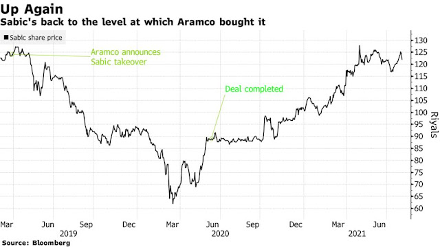 Aramco's Giant Chemicals Deal Starts to Show Signs of Paying Off - Bloomberg