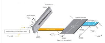 Alokasi dan Konfigurasi Bandwidth