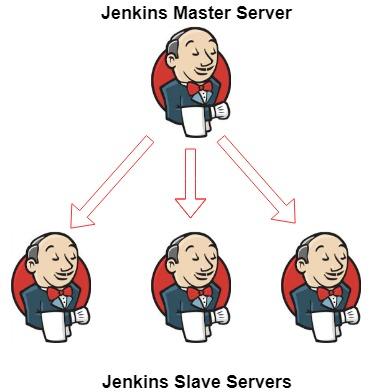 Add Jenkins Slave node in Windows system ~ ServerKaKa