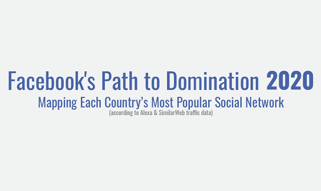 Facebook leads the social media race in 2020