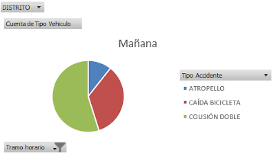 Gráfico dinámico tipo de incidente/mañana.