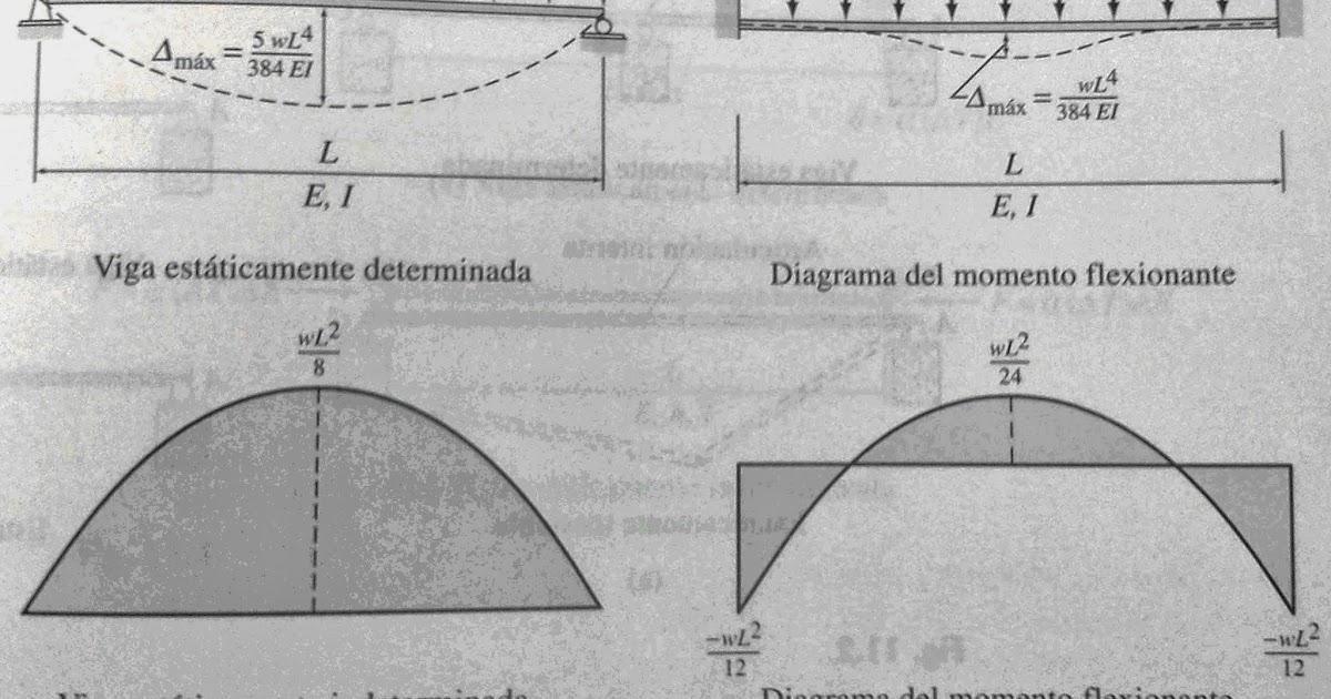 Análisis Estructural Te2 Introducción A Las Estructuras