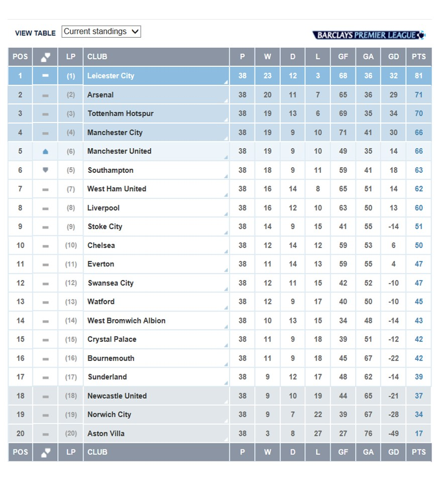 Barclays Premier League Table Standing Awesome Home
