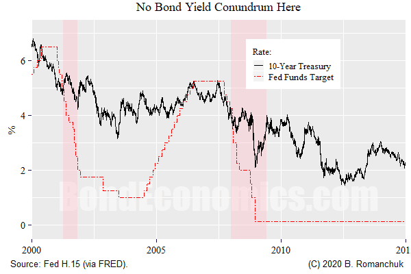 Figure: Bond Conundrum, My ....