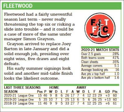 Fleetwood 2021-22 Season Prediction From Racing & Football Outlook