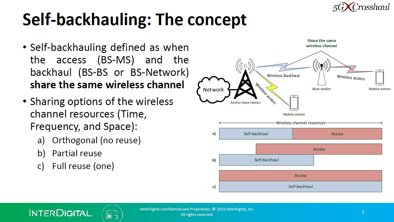 the gg blog gpp there is also an interesting presentation on this topic from interdigital on the 5g crosshaul group here i found the following points worth noting