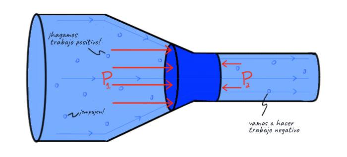 Estudio de la presión de un fluido dentro de una tubería con cambio de diámetro