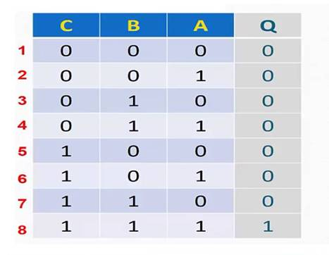 جدول الحقيقة Truth Table
