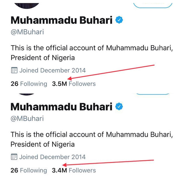 #EndSARS Becomes Hotter As 100,000 Nigerians Unfollow President Buhari On Twitter
