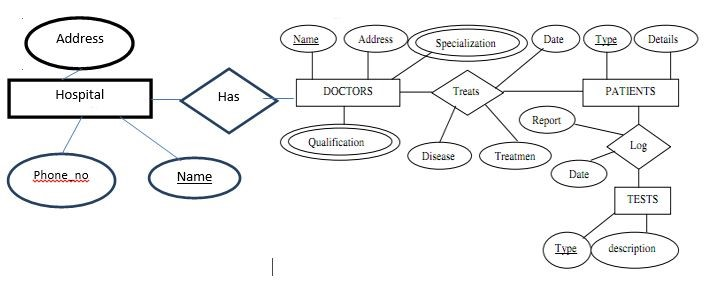 er diagram examples hospital management images how to