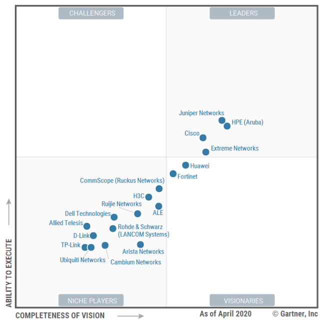 HPE (Aruba) Positioned as a Leader in Gartner Magic Quadrant for Wired and WLAN Access Infrastructure, Scores Highest in All Use Cases in Critical Capabilities Report