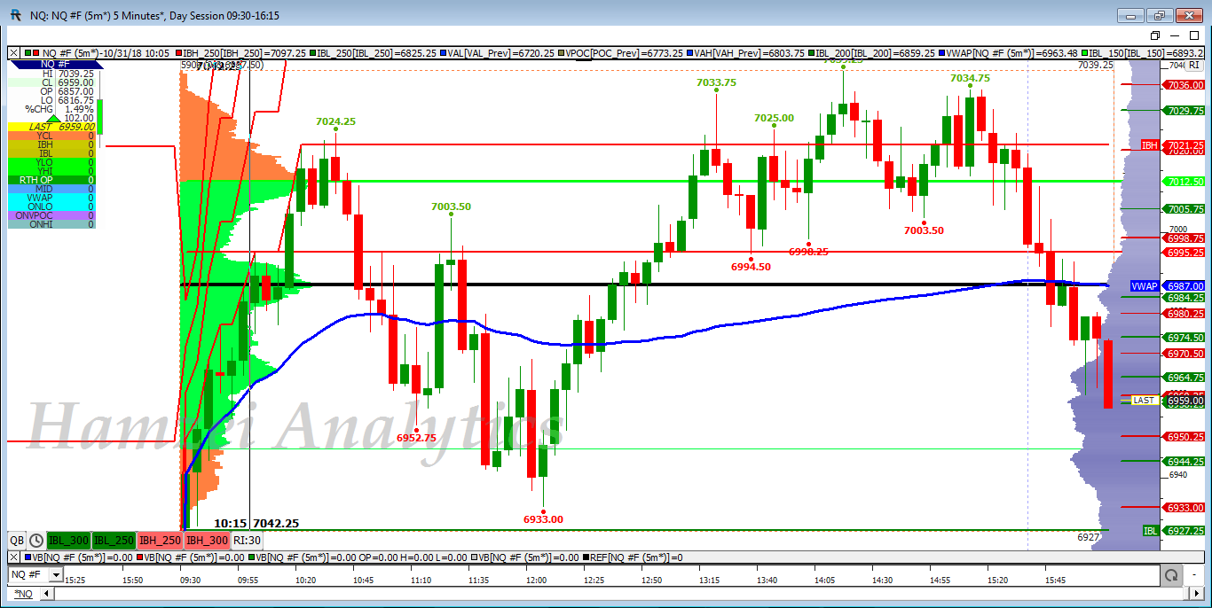 Binary options tick chart for nq compare betting prices