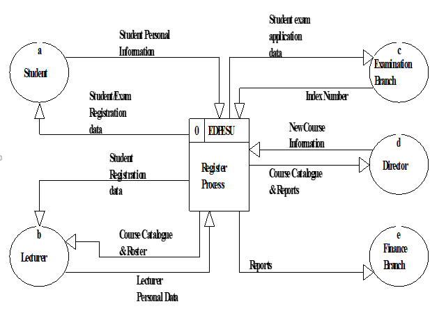 sample dfd diagram hospital management system
