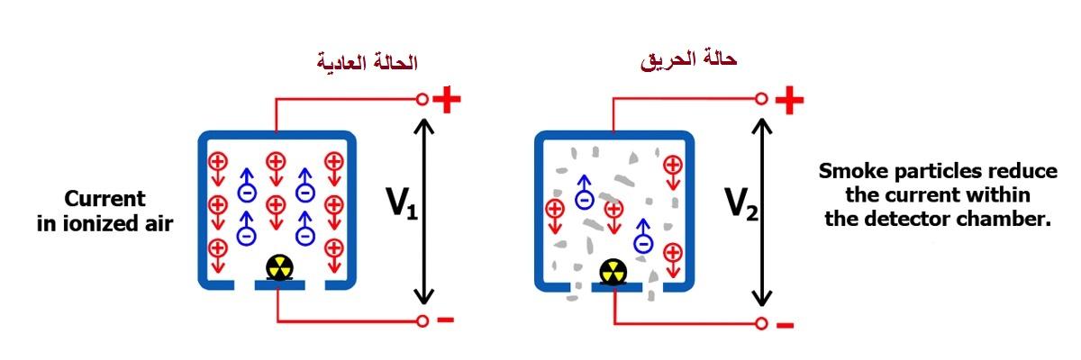 انواع كشافات الدخان كاشف الدخان الأيوني ionization smoke detector