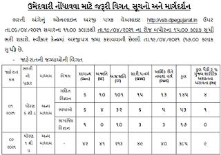 Gujarat Vidyut Sahayak Bharti 2021