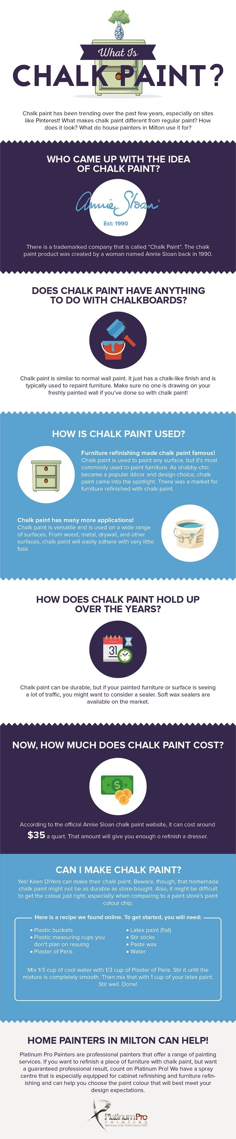What is Chalk Paint? #infographic