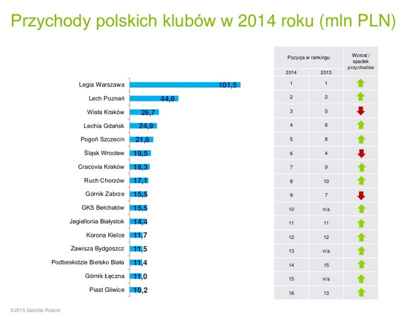 Przychody polskich klubów w roku 2014 - źródło Deloitte