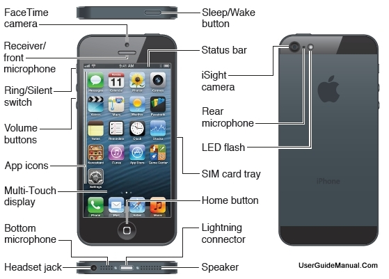iPhone Operating System Features