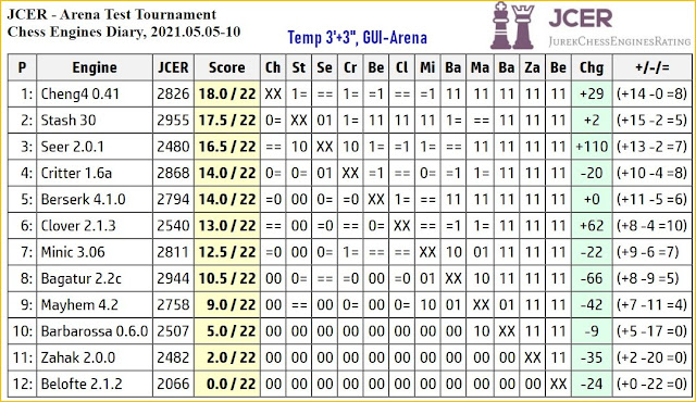 Chess Engines Diary - Tournaments 2021 - Page 7 2021.05.05.ArenaTestTournament