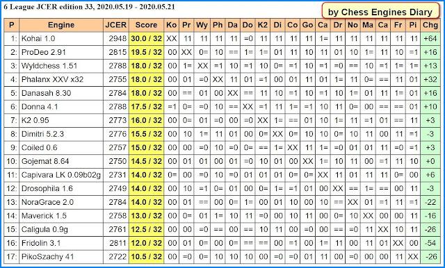 JCER Tournament 2020 - Page 6 2020.05.19.6LeagueJCER.ed33a