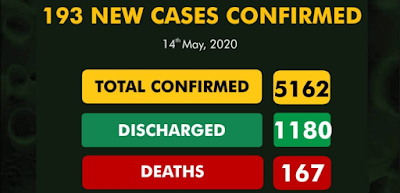 193 New COVID-19 Cases, 110 discharged, 3 Deaths