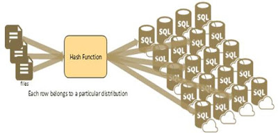 Oracle Database Tutorials, Oracle Database Certifications