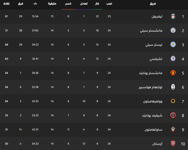 جدول ترتيب فرق الدوري الانجليزي اليوم بتاريخ 27-1-2020