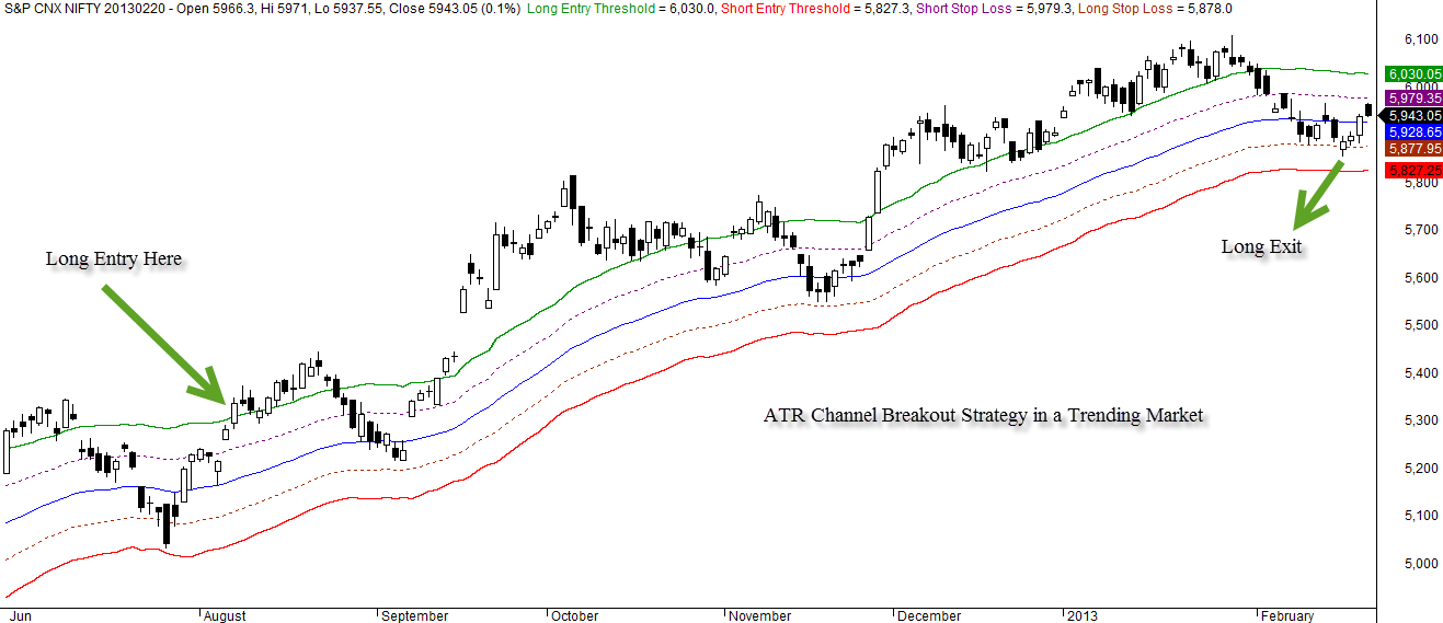 Channel breakout trading system