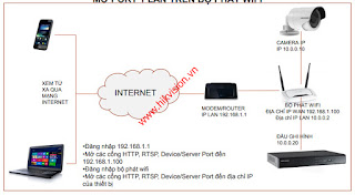 Hướng dẫn đăng ký tài khoản Hik-connect bằng trình duyệt internet