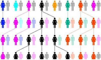 Rekayasa genetika, hukum mendel, pengertian gen, pewarisan sifat, persilangan dihibrid, gen adalah, fungsi gen, persilangan monohibrid