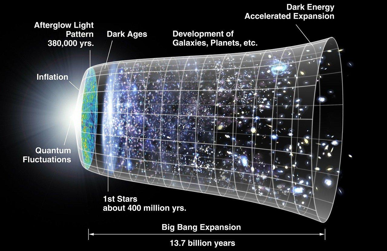 What is big bang