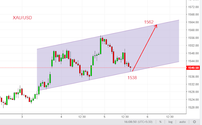 Gold Buy 5th Sep 2019
